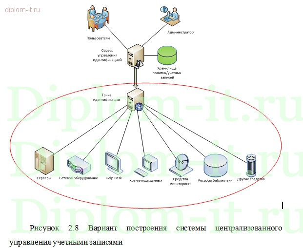 Защита информации дипломные работы 6501