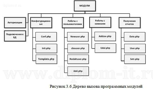Дипломный проект Разработка АРМ секретаря
