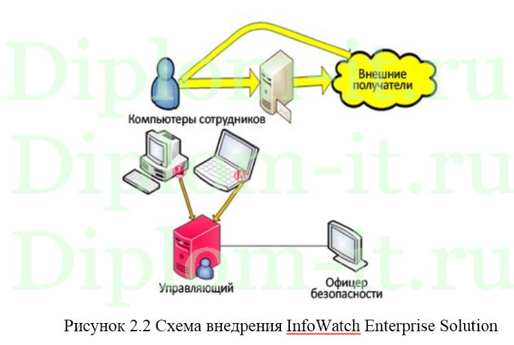 Защита персональных данных в компании с помощью внедрения  Защита персональных данных в компании с помощью внедрения infowatch enterprise solution дипломная работа защита информации