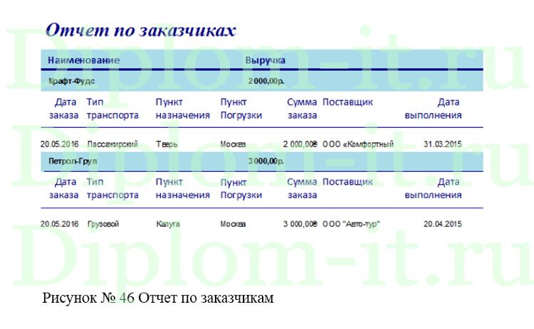Разработка автоматизированной информационной системы управления  Получите бесплатно демо версию