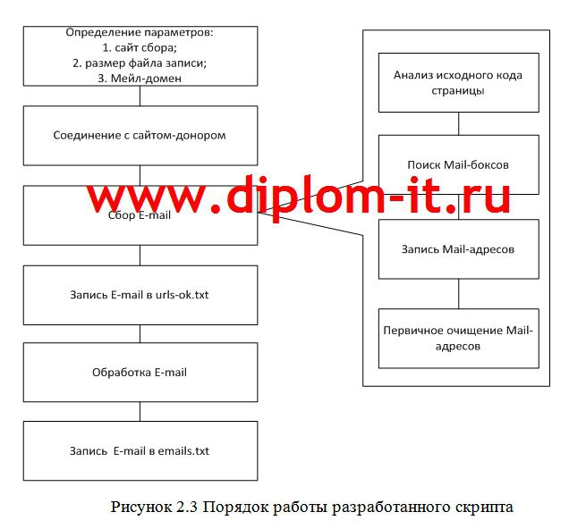 продвижение интернет сайта диплом